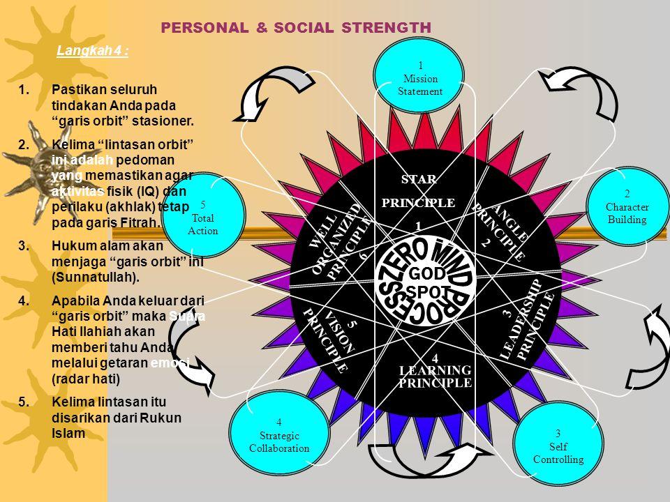 PERSONAL & SOCIAL STRENGTH GOD SPOT STAR PRINCIPLE 1 ANGLE PRINCIPLE 2 WELL ORGANIZED PRINCIPLE 6 5 VISION PRINCIPLE 4 LEARNING PRINCIPLE 3 LEADERSHIP PRINCIPLE 1 Mission Statement 2 Character Building 3 Self Controlling 4 Strategic Collaboration 5 Total Action Langkah 4 : 1.Pastikan seluruh tindakan Anda pada garis orbit stasioner.