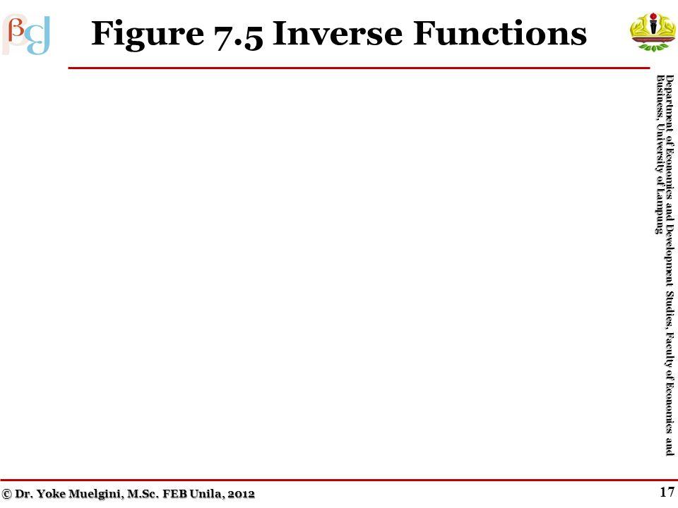 16 Inverse Form © Dr. Yoke Muelgini, M.Sc.