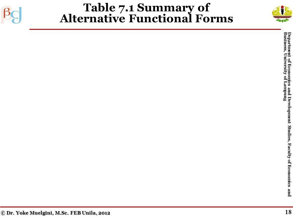 17 Figure 7.5 Inverse Functions © Dr. Yoke Muelgini, M.Sc.