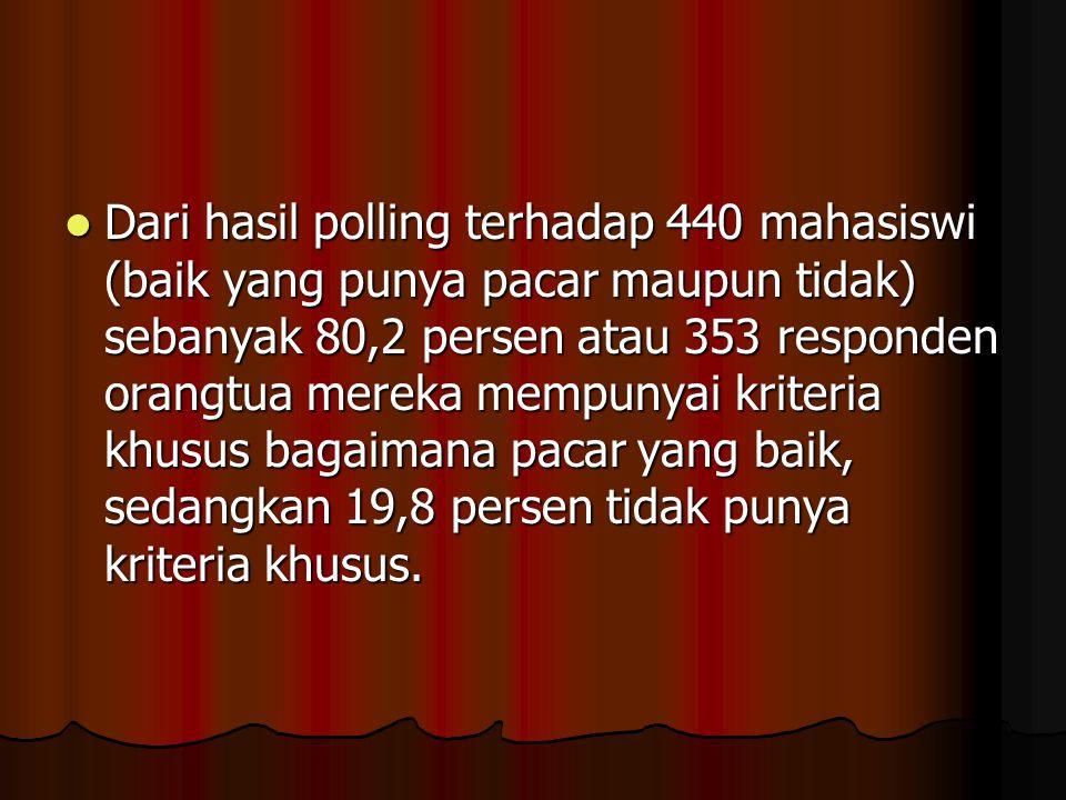 Tim Deteksi Jawa Pos: dari 440 mahasiswi di Surabaya, 60,9 persen diantaranya mereka sudah memiliki pacar. Tim Deteksi Jawa Pos: dari 440 mahasiswi di