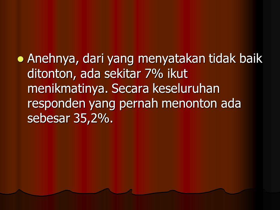 Berdasarkan hasil polling Jawa Pos terhadap 420 warga Surabaya yang berusia 12-27 menunjukkan bahwa 126 responden (30%) menilai film porno yang bereda