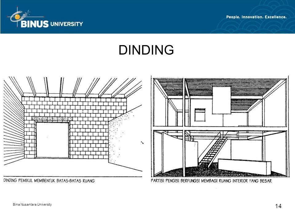 Bina Nusantara University 14 DINDING