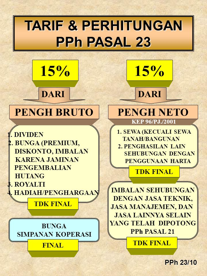 1. DIVIDEN 2. BUNGA (PREMIUM, DISKONTO, IMBALAN KARENA JAMINAN PENGEMBALIAN HUTANG 3. ROYALTI 4. HADIAH/PENGHARGAAN TARIF & PERHITUNGAN PPh PASAL 23 1