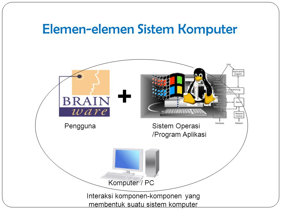 Elemen-elemen Sistem Komputer + Pengguna Komputer / PC Sistem Operasi /Program Aplikasi Interaksi komponen-komponen yang membentuk suatu sistem komput