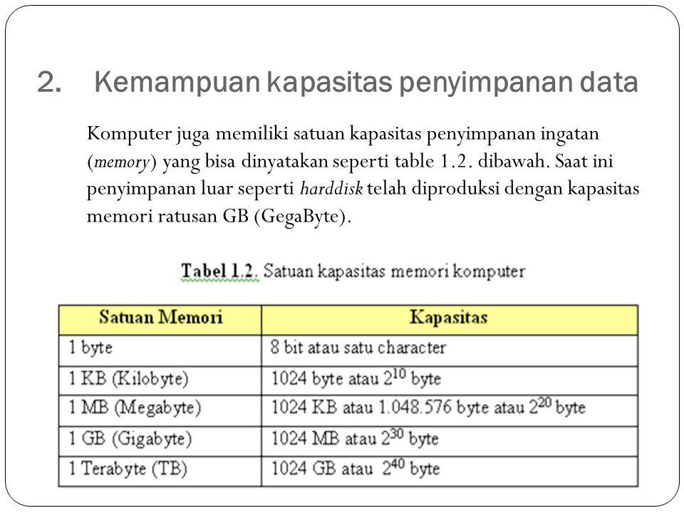 2.Kemampuan kapasitas penyimpanan data Komputer juga memiliki satuan kapasitas penyimpanan ingatan (memory) yang bisa dinyatakan seperti table 1.2. di