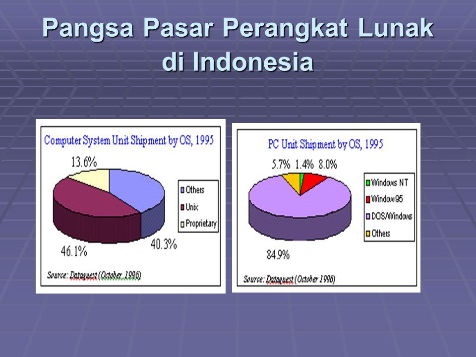 Pangsa Pasar Perangkat Lunak di Indonesia