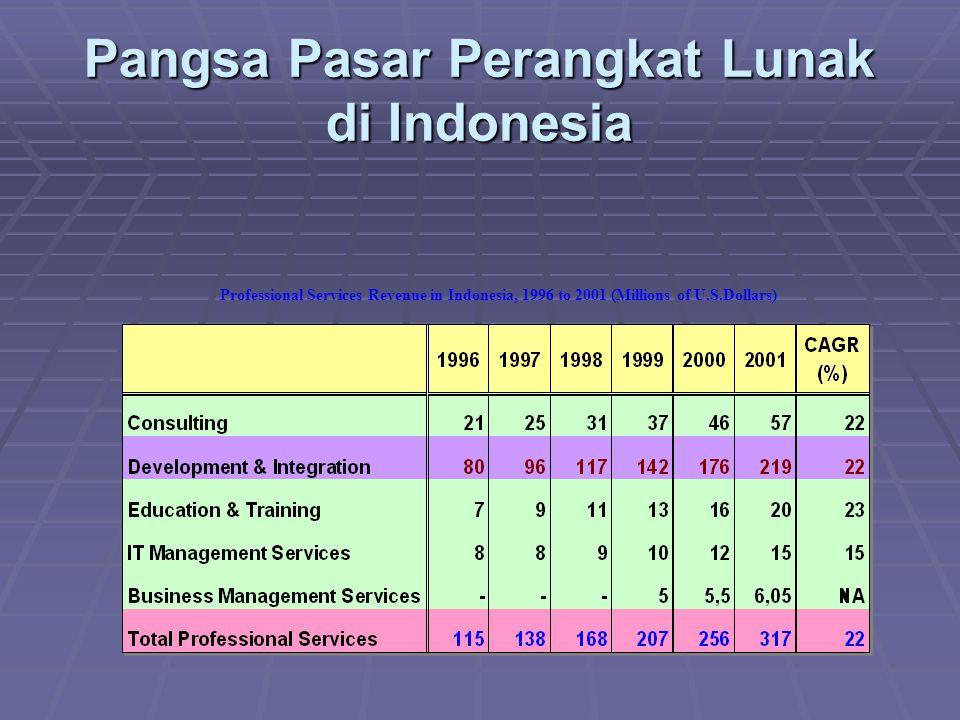 Pangsa Pasar Perangkat Lunak di Indonesia Professional Services Revenue in Indonesia, 1996 to 2001 (Millions of U.S.Dollars)