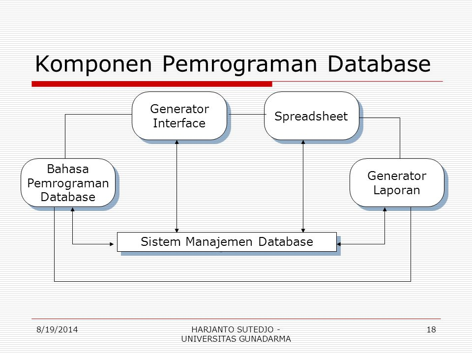 Komponen Pemrograman Database Bahasa Pemrograman Database Bahasa Pemrograman Database Generator Interface Generator Interface Spreadsheet Generator La