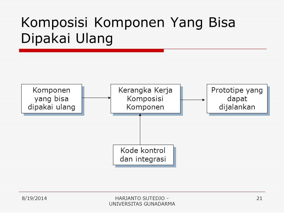 Komposisi Komponen Yang Bisa Dipakai Ulang Komponen yang bisa dipakai ulang Kerangka Kerja Komposisi Komponen Prototipe yang dapat dijalankan Kode kontrol dan integrasi 8/19/201421HARJANTO SUTEDJO - UNIVERSITAS GUNADARMA