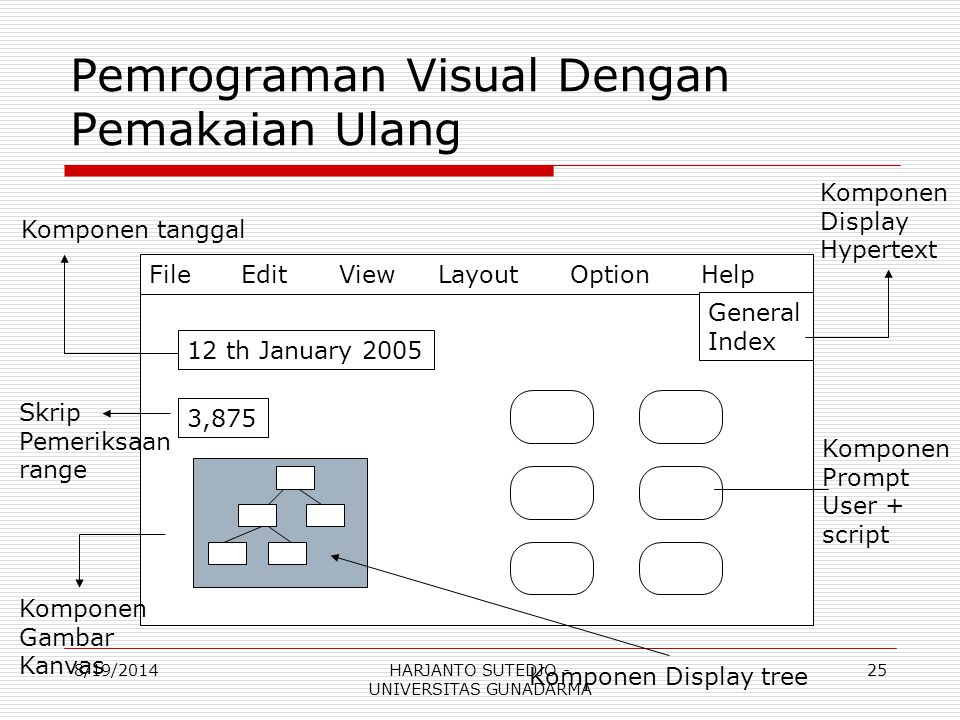 Pemrograman Visual Dengan Pemakaian Ulang File Edit View Layout Option Help General Index 12 th January 2005 Komponen tanggal 3,875 Skrip Pemeriksaan range Komponen Gambar Kanvas Komponen Display Hypertext Komponen Display tree Komponen Prompt User + script 8/19/201425HARJANTO SUTEDJO - UNIVERSITAS GUNADARMA