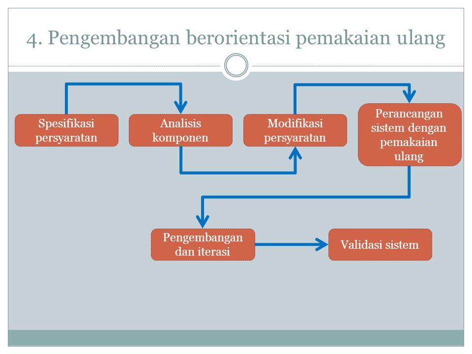 4. Pengembangan berorientasi pemakaian ulang Validasi sistem Pengembangan dan iterasi Perancangan sistem dengan pemakaian ulang Modifikasi persyaratan