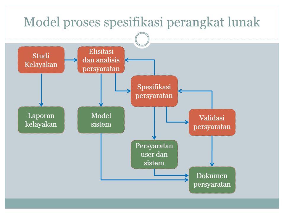 Model proses spesifikasi perangkat lunak Elisitasi dan analisis persyaratan Studi Kelayakan Spesifikasi persyaratan Validasi persyaratan Dokumen persyaratan Laporan kelayakan Model sistem Persyaratan user dan sistem