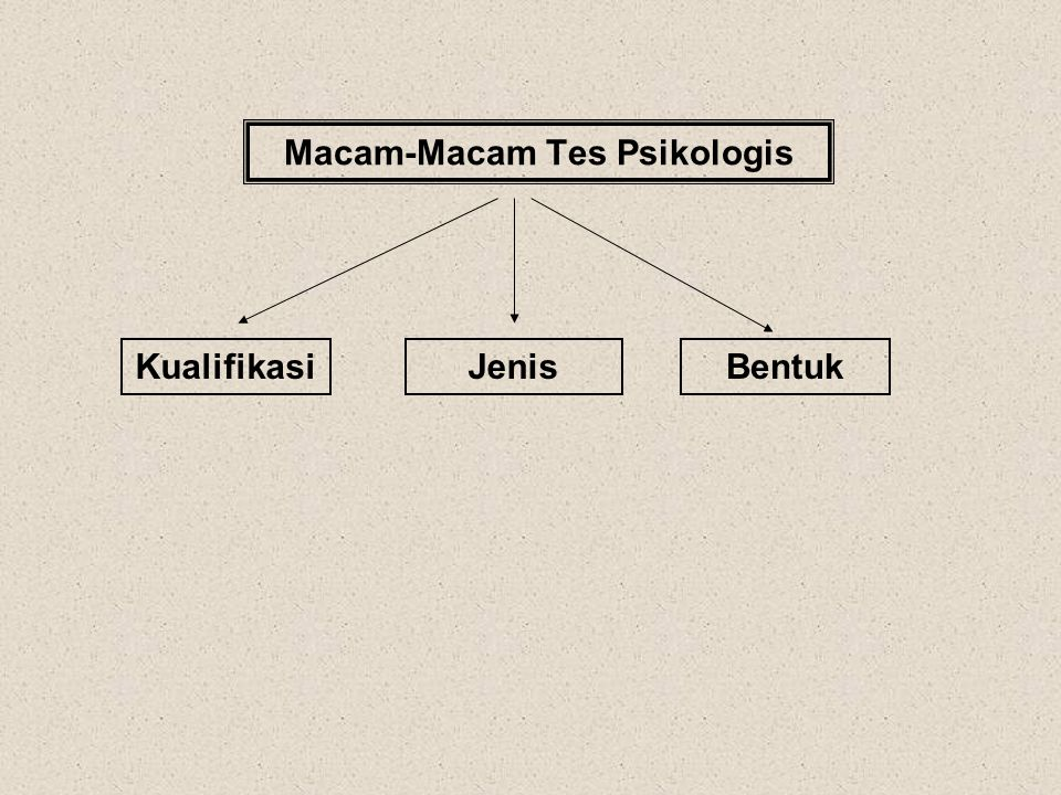 Macam-Macam Tes Psikologis KualifikasiJenisBentuk