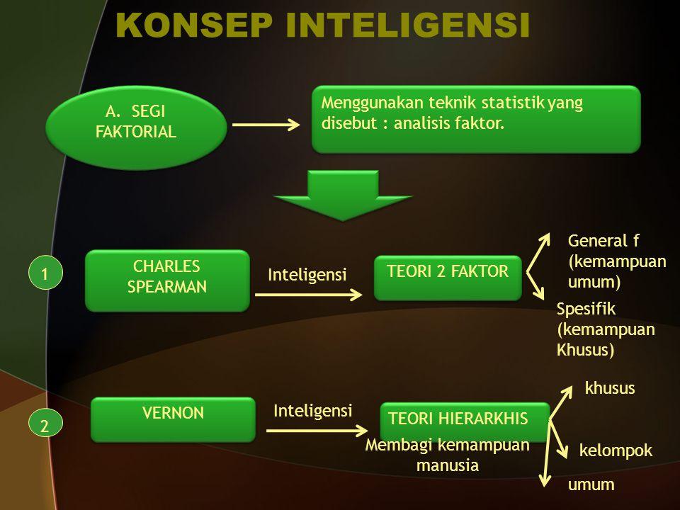 KONSEP INTELIGENSI A. SEGI FAKTORIAL Menggunakan teknik statistik yang disebut : analisis faktor. 1 CHARLES SPEARMAN CHARLES SPEARMAN Inteligensi TEOR