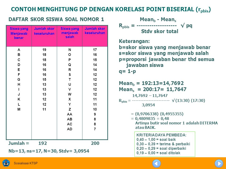 Sosialisasi KTSP ALTERNATIF LAIN KRITERIA DAYA BEDA > 0,3: diterima 0,1- 0,29: direvisi < 0,10: ditolak