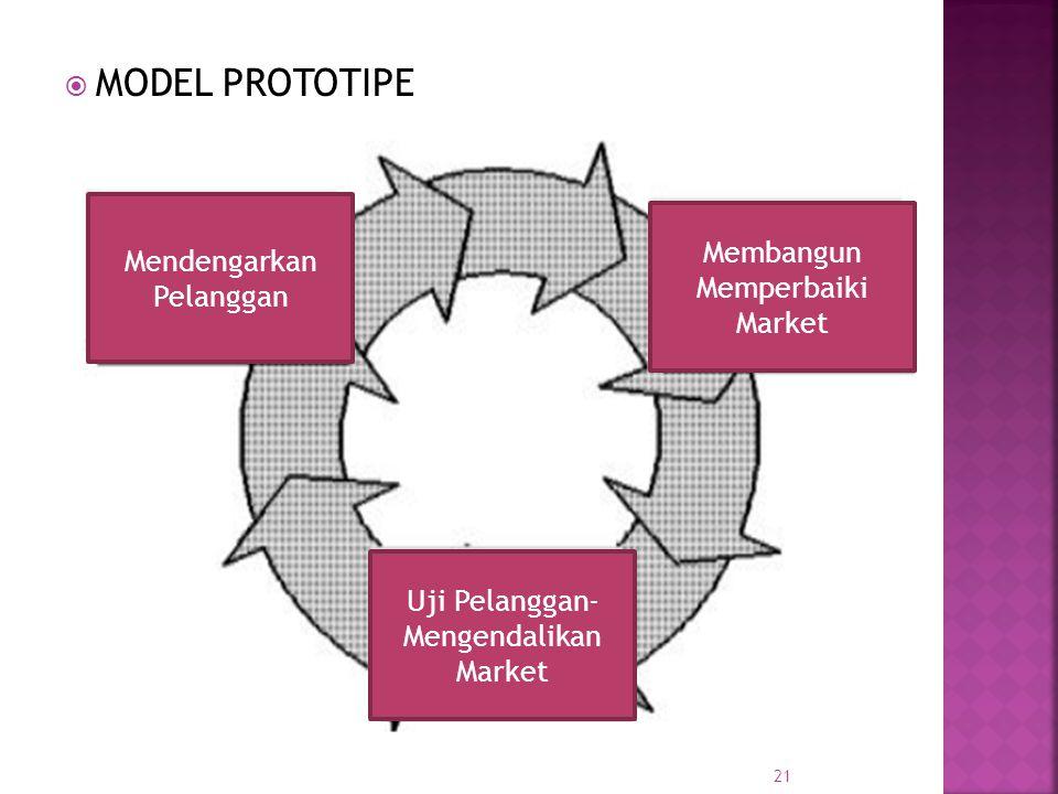  MODEL PROTOTIPE 21 Mendengarkan Pelanggan Membangun Memperbaiki Market Uji Pelanggan- Mengendalikan Market