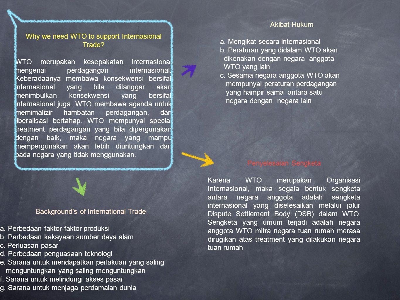 Summary Perjanjian WTO mencakup barang, jasa, dan HakI.
