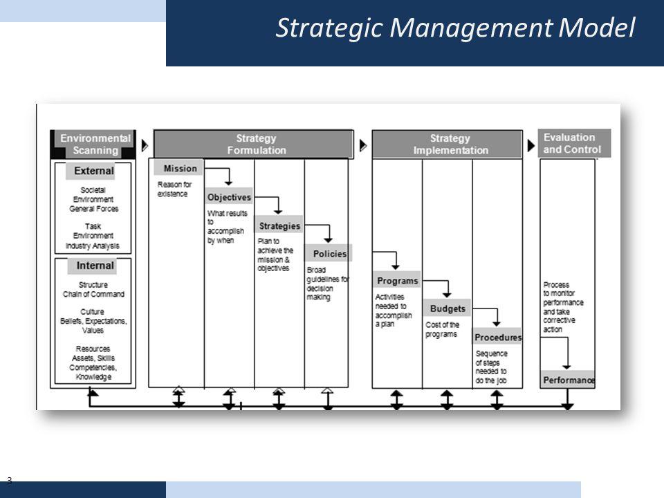 Strategic Management Model 3
