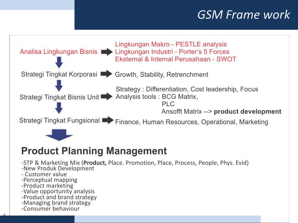 GSM Frame work 4