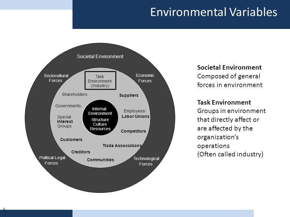Environmental Variables 5 Societal Environment Economic Forces Technological Forces Political-Legal Forces Sociocultural Forces Internal Environment S