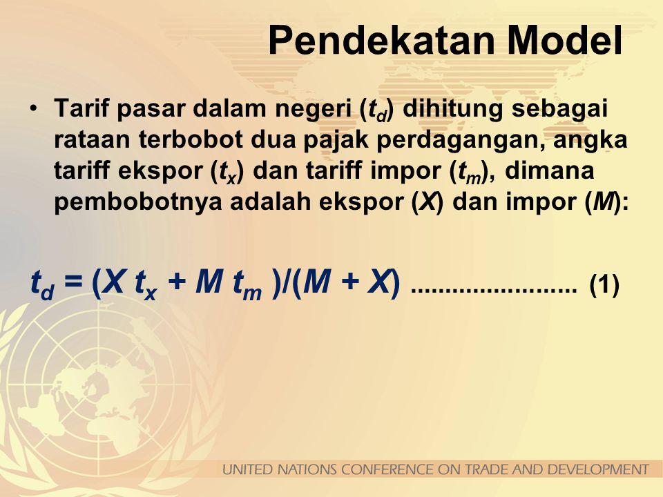 Model Simulasi Kebijakan Perdagangan ATPSM Pendekatan keseimbangan partial (partial equilibrium), fungsi permintaan, penawaran, ekspor dan impor dapat
