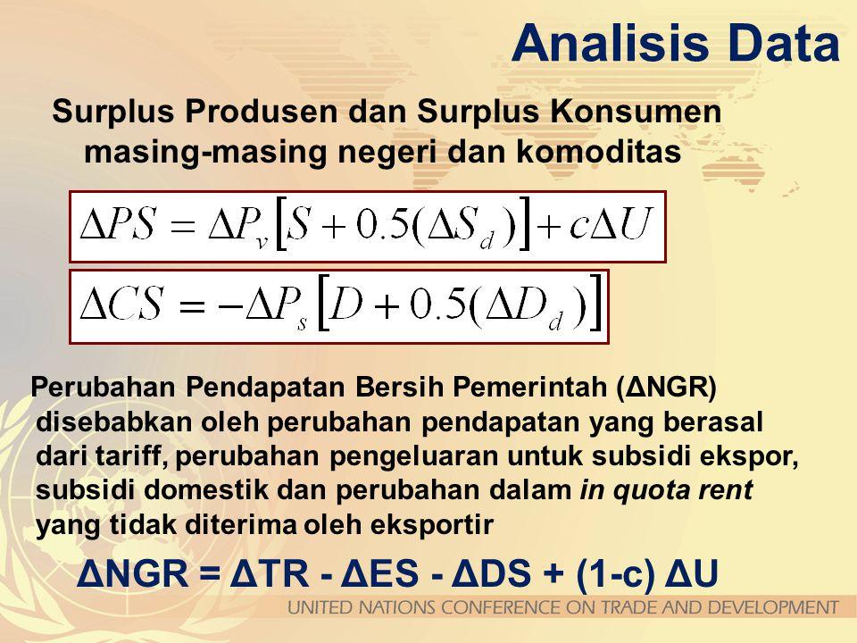 Analisis Data Kesejahteraan total adalah penjumlahan dari produser surplus, konsumer surplus dan belanja pemerintah DW = DPS + DCS +DNGR