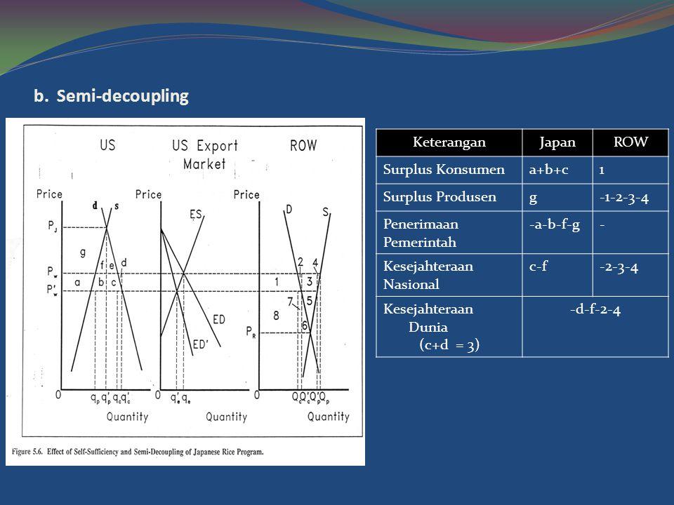 b. Semi-decoupling KeteranganJapanROW Surplus Konsumena+b+c1 Surplus Produseng-1-2-3-4 Penerimaan Pemerintah -a-b-f-g- Kesejahteraan Nasional c-f-2-3-
