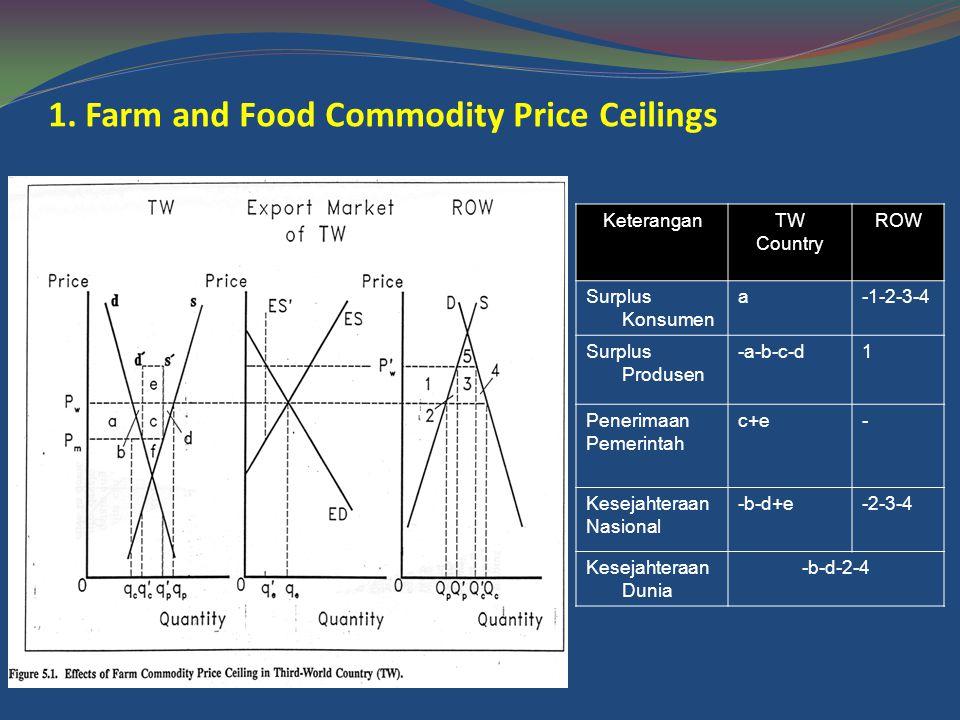 1. Farm and Food Commodity Price Ceilings KeteranganTW Country ROW Surplus Konsumen a-1-2-3-4 Surplus Produsen -a-b-c-d1 Penerimaan Pemerintah c+e- Ke