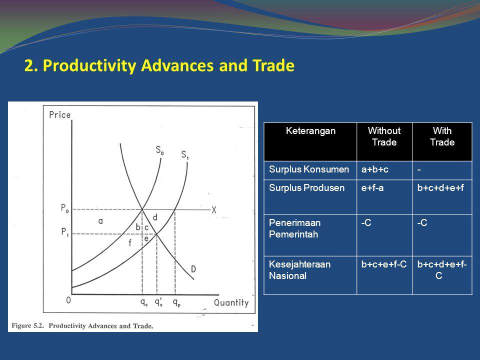 2. Productivity Advances and Trade KeteranganWithout Trade With Trade Surplus Konsumena+b+c- Surplus Produsene+f-ab+c+d+e+f Penerimaan Pemerintah -C K