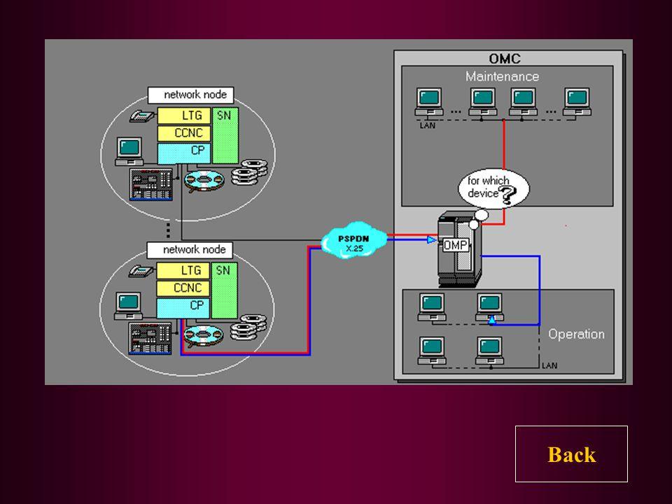 OMC terdiri dari dua buah jaringan komputer (LAN), yaitu LAN yang menangani Maintenance dan LAN yang menangani Operation. Pada OMC ini terdapat OMP (O