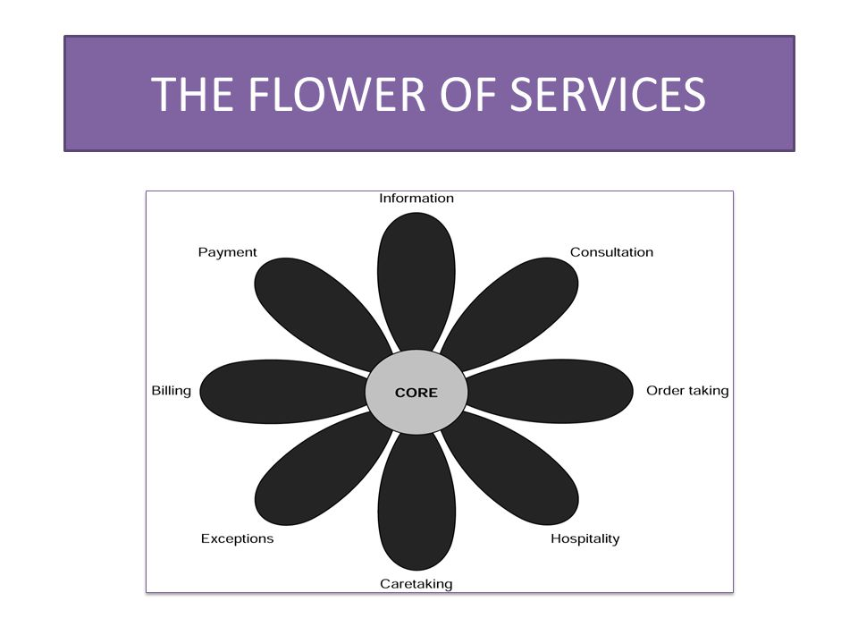 THE FLOWER OF SERVICES