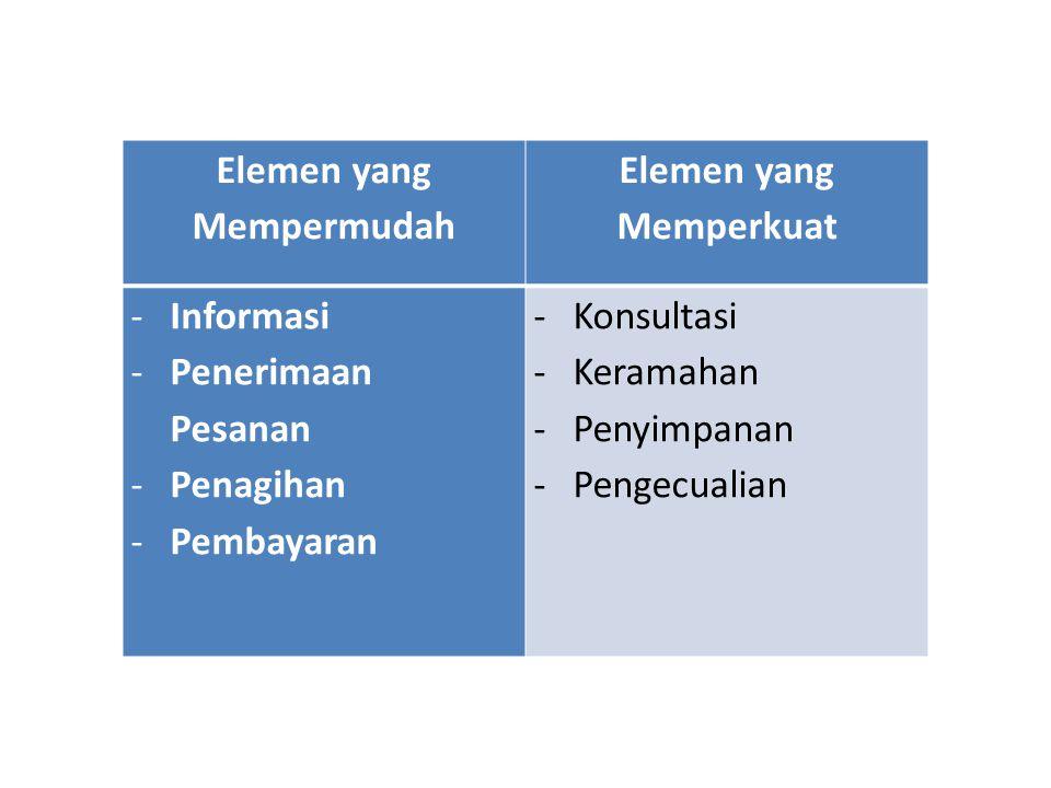 Elemen yang Mempermudah Elemen yang Memperkuat -Informasi -Penerimaan Pesanan -Penagihan -Pembayaran -Konsultasi -Keramahan -Penyimpanan -Pengecualian