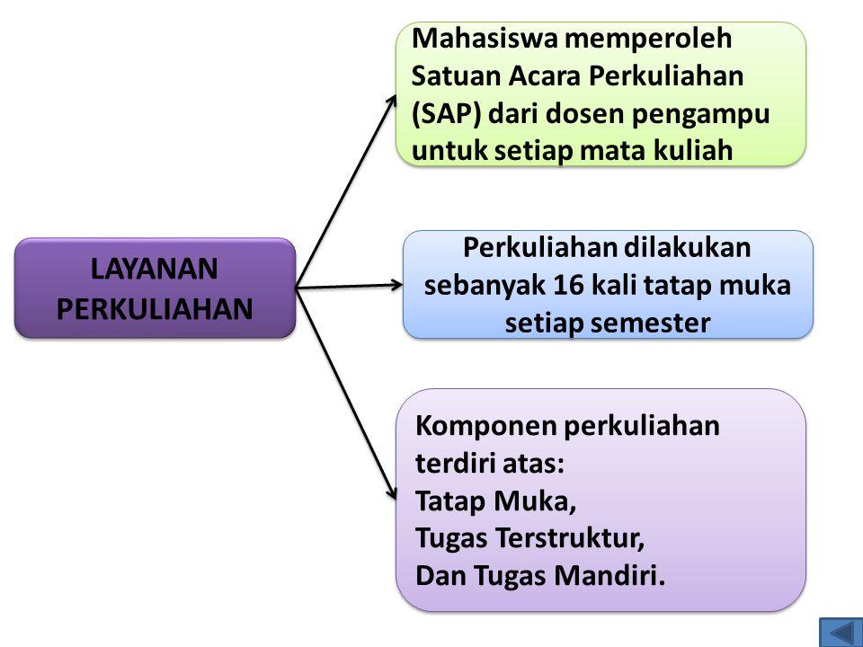LAYANAN PERKULIAHAN Mahasiswa memperoleh Satuan Acara Perkuliahan (SAP) dari dosen pengampu untuk setiap mata kuliah Komponen perkuliahan terdiri atas