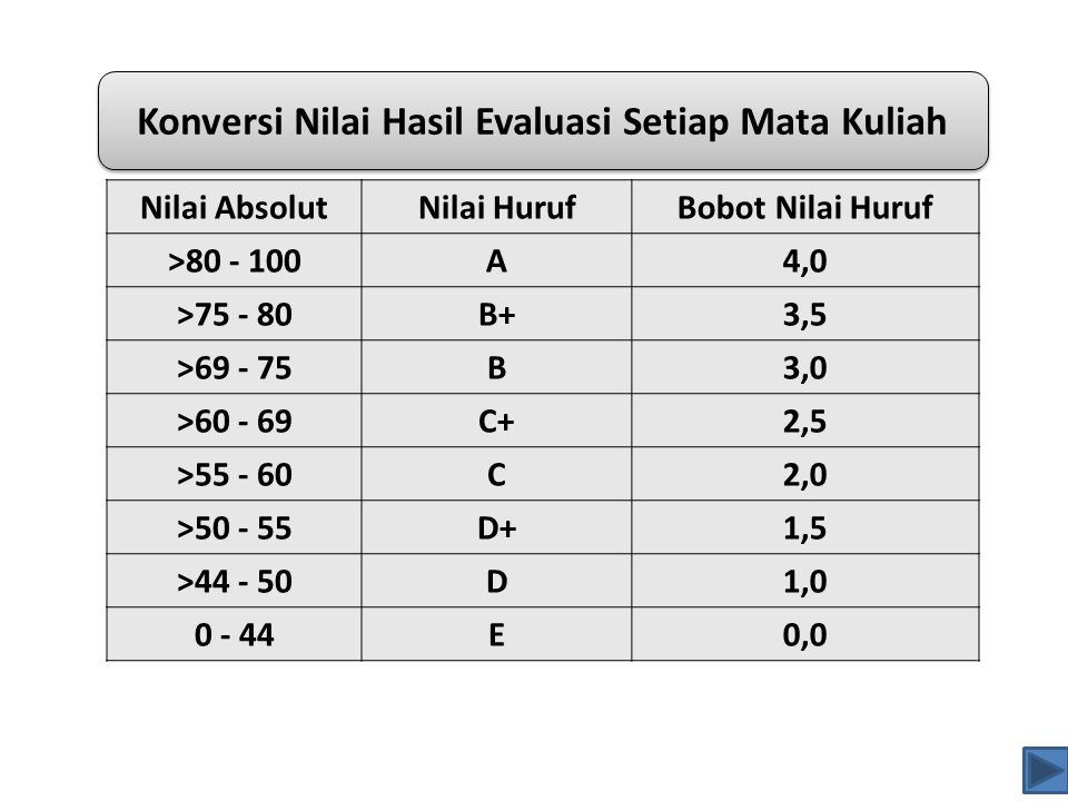 Nilai AbsolutNilai HurufBobot Nilai Huruf >80 - 100A4,0 >75 - 80B+3,5 >69 - 75B3,0 >60 - 69C+2,5 >55 - 60C2,0 >50 - 55D+1,5 >44 - 50D1,0 0 - 44E0,0 Ko