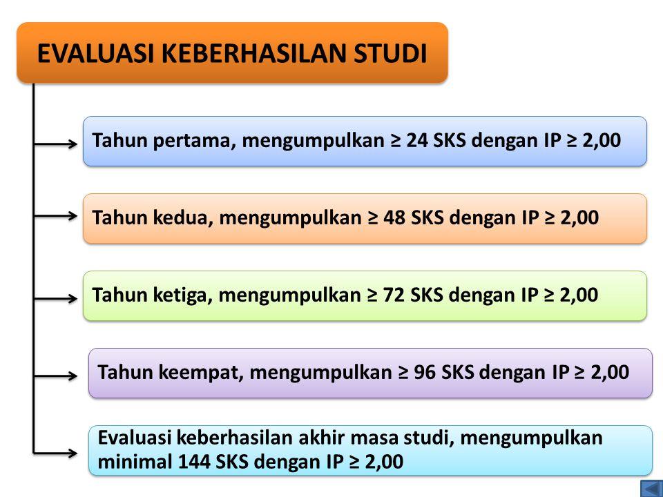 EVALUASI KEBERHASILAN STUDI Tahun pertama, mengumpulkan ≥ 24 SKS dengan IP ≥ 2,00 Tahun kedua, mengumpulkan ≥ 48 SKS dengan IP ≥ 2,00 Tahun ketiga, me