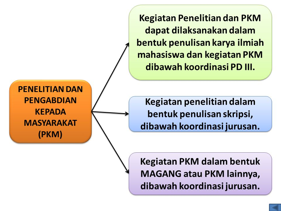 PENELITIAN DAN PENGABDIAN KEPADA MASYARAKAT (PKM) Kegiatan Penelitian dan PKM dapat dilaksanakan dalam bentuk penulisan karya ilmiah mahasiswa dan kegiatan PKM dibawah koordinasi PD III.