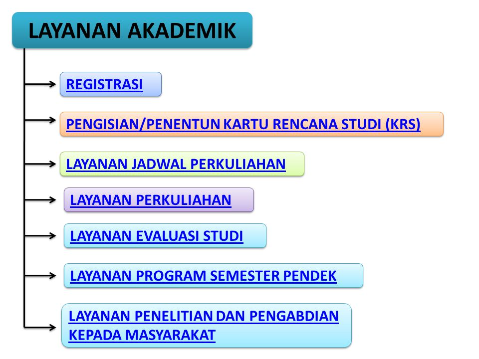 LAYANAN AKADEMIK REGISTRASI PENGISIAN/PENENTUN KARTU RENCANA STUDI (KRS) LAYANAN JADWAL PERKULIAHAN LAYANAN PERKULIAHAN LAYANAN EVALUASI STUDI LAYANAN PROGRAM SEMESTER PENDEK LAYANAN PENELITIAN DAN PENGABDIAN KEPADA MASYARAKAT LAYANAN PENELITIAN DAN PENGABDIAN KEPADA MASYARAKAT