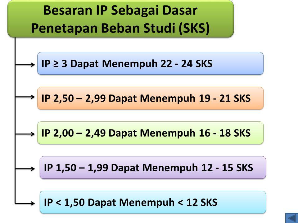 Besaran IP Sebagai Dasar Penetapan Beban Studi (SKS) IP ≥ 3 Dapat Menempuh 22 - 24 SKS IP 2,50 – 2,99 Dapat Menempuh 19 - 21 SKS IP 2,00 – 2,49 Dapat Menempuh 16 - 18 SKS IP 1,50 – 1,99 Dapat Menempuh 12 - 15 SKS IP < 1,50 Dapat Menempuh < 12 SKS