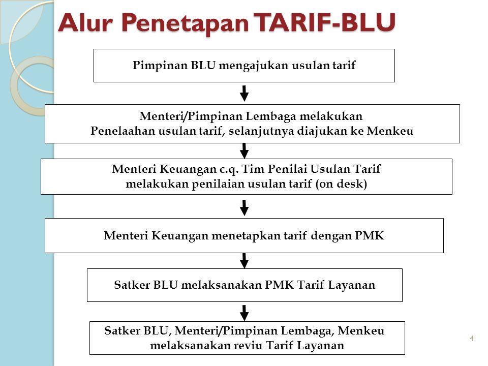 4 Menteri/Pimpinan Lembaga melakukan Penelaahan usulan tarif, selanjutnya diajukan ke Menkeu Pimpinan BLU mengajukan usulan tarif Menteri Keuangan men