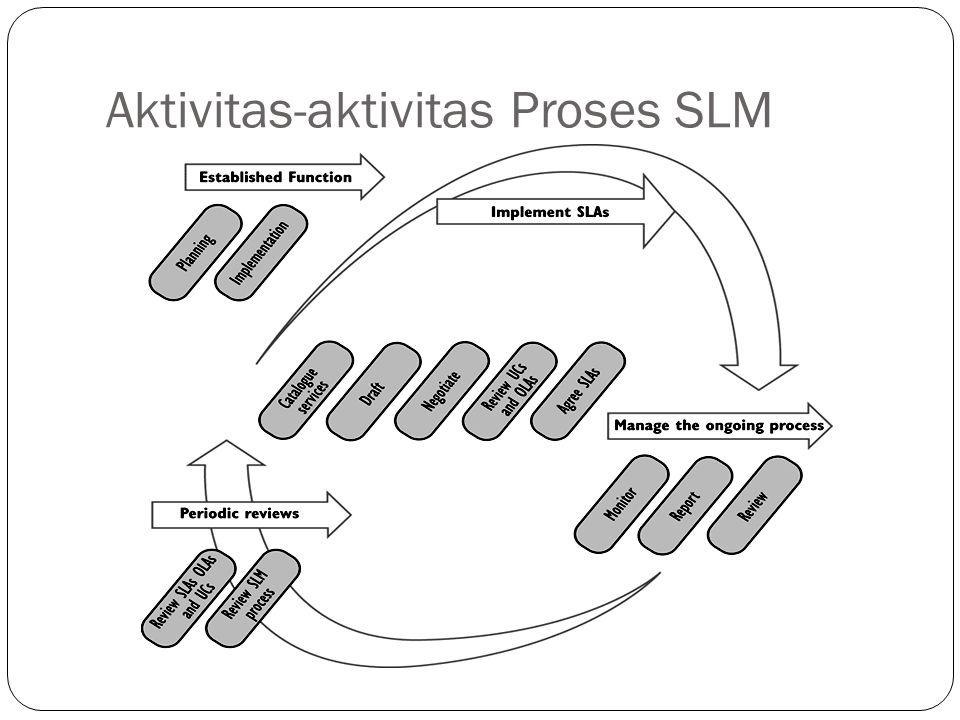 Aktivitas-aktivitas Proses SLM 12