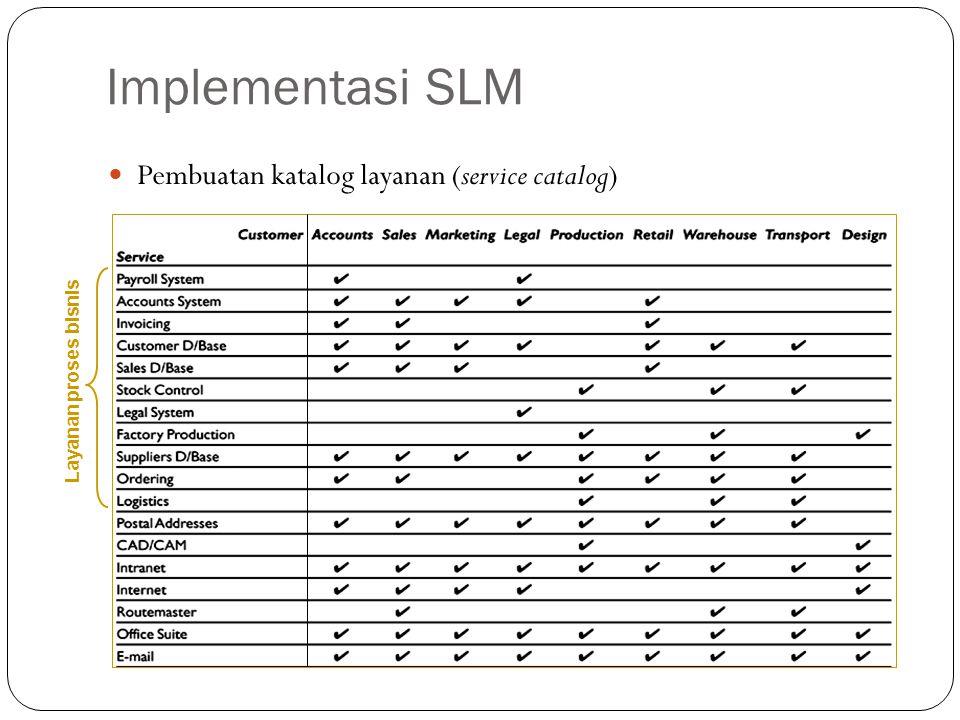 Implementasi SLM Pembuatan katalog layanan (service catalog) 14 Layanan proses bisnis