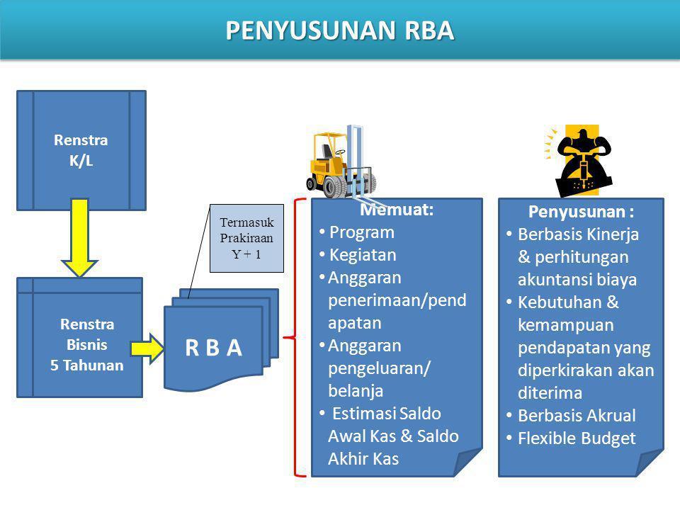 Renstra K/L Renstra Bisnis 5 Tahunan R B A Memuat: Program Kegiatan Anggaran penerimaan/pend apatan Anggaran pengeluaran/ belanja Estimasi Saldo Awal Kas & Saldo Akhir Kas Penyusunan : Berbasis Kinerja & perhitungan akuntansi biaya Kebutuhan & kemampuan pendapatan yang diperkirakan akan diterima Berbasis Akrual Flexible Budget Termasuk Prakiraan Y + 1 PENYUSUNAN RBA