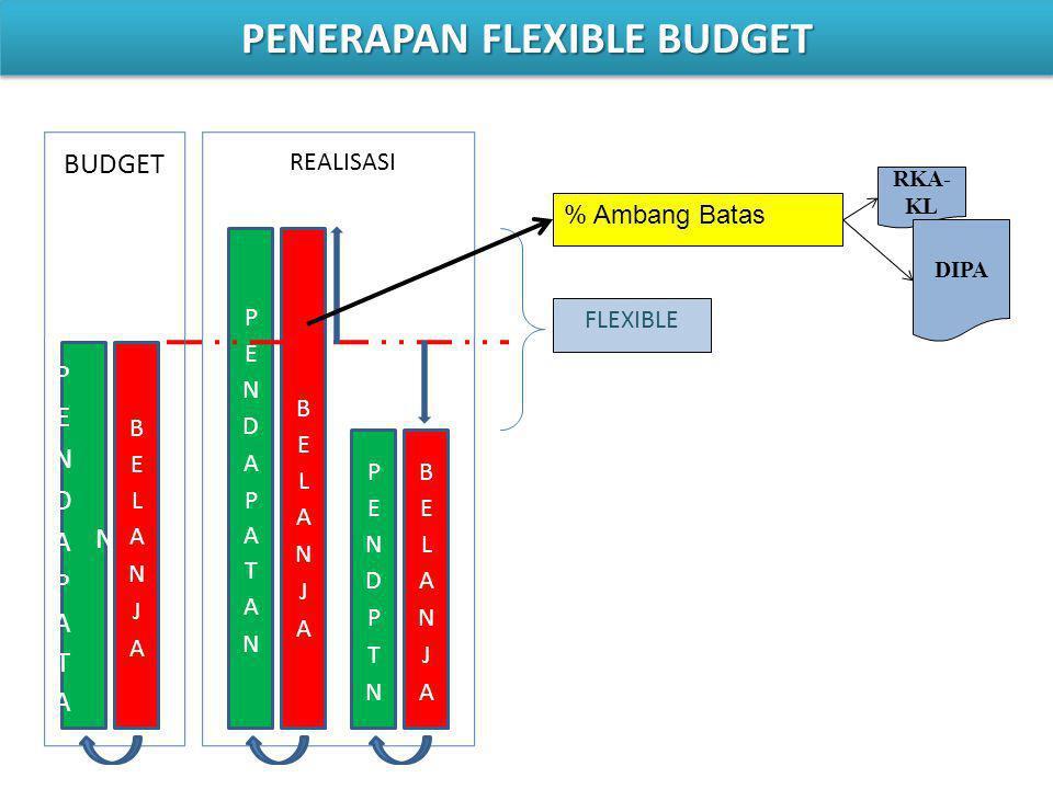 BUDGET REALISASI FLEXIBLE % Ambang Batas RKA- KL DIPA PENERAPAN FLEXIBLE BUDGET