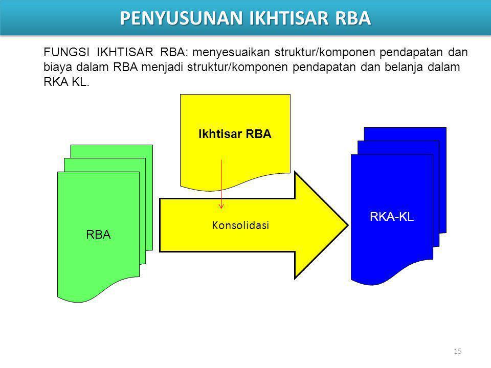 15 Ikhtisar RBA RBA RKA-KL Konsolidasi FUNGSI IKHTISAR RBA: menyesuaikan struktur/komponen pendapatan dan biaya dalam RBA menjadi struktur/komponen pendapatan dan belanja dalam RKA KL.
