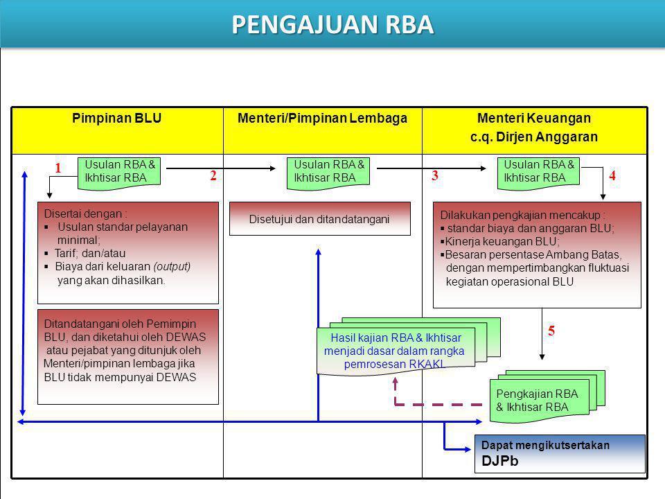Menteri Keuangan c.q. Dirjen Anggaran Menteri/Pimpinan LembagaPimpinan BLU Usulan RBA & Ikhtisar RBA Disertai dengan :  Usulan standar pelayanan mini