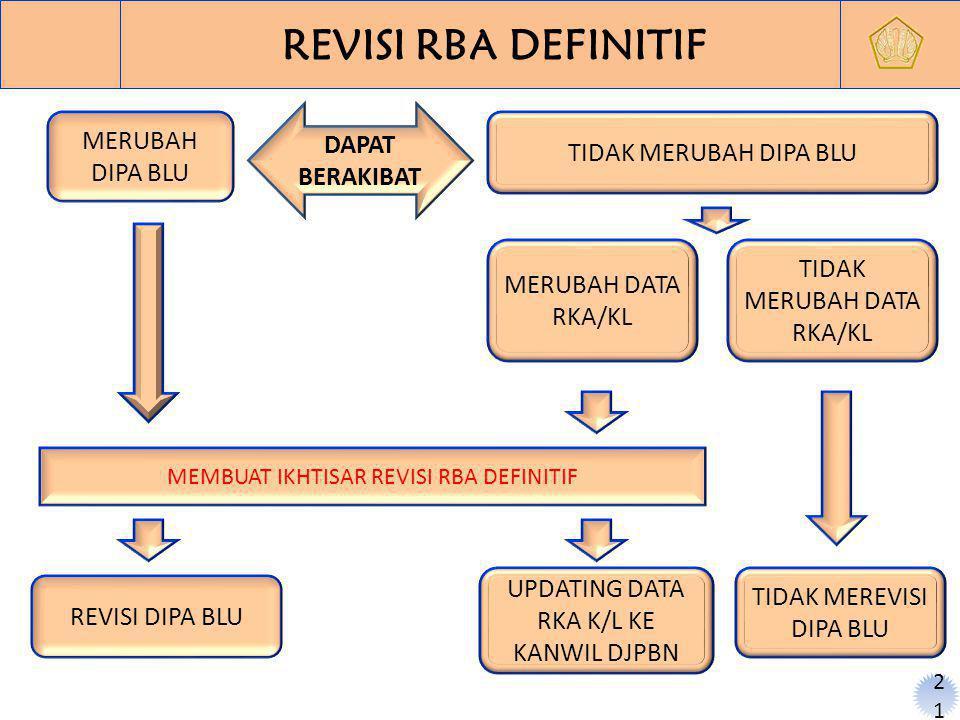21 REVISI RBA DEFINITIF MERUBAH DIPA BLU TIDAK MERUBAH DIPA BLU REVISI DIPA BLU TIDAK MERUBAH DATA RKA/KL UPDATING DATA RKA K/L KE KANWIL DJPBN MEMBUAT IKHTISAR REVISI RBA DEFINITIF DAPAT BERAKIBAT MERUBAH DATA RKA/KL TIDAK MEREVISI DIPA BLU