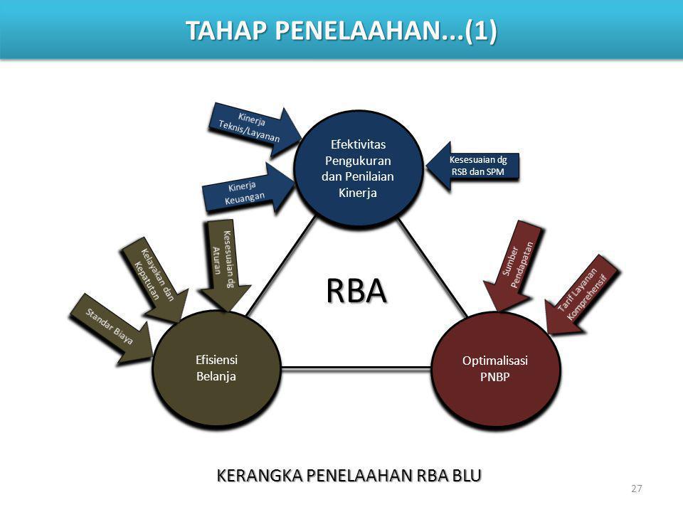 27 TAHAP PENELAAHAN...(1) Efektivitas Pengukuran dan Penilaian Kinerja Efisiensi Belanja Optimalisasi PNBP Kesesuaian dg RSB dan SPM RBA KERANGKA PENE