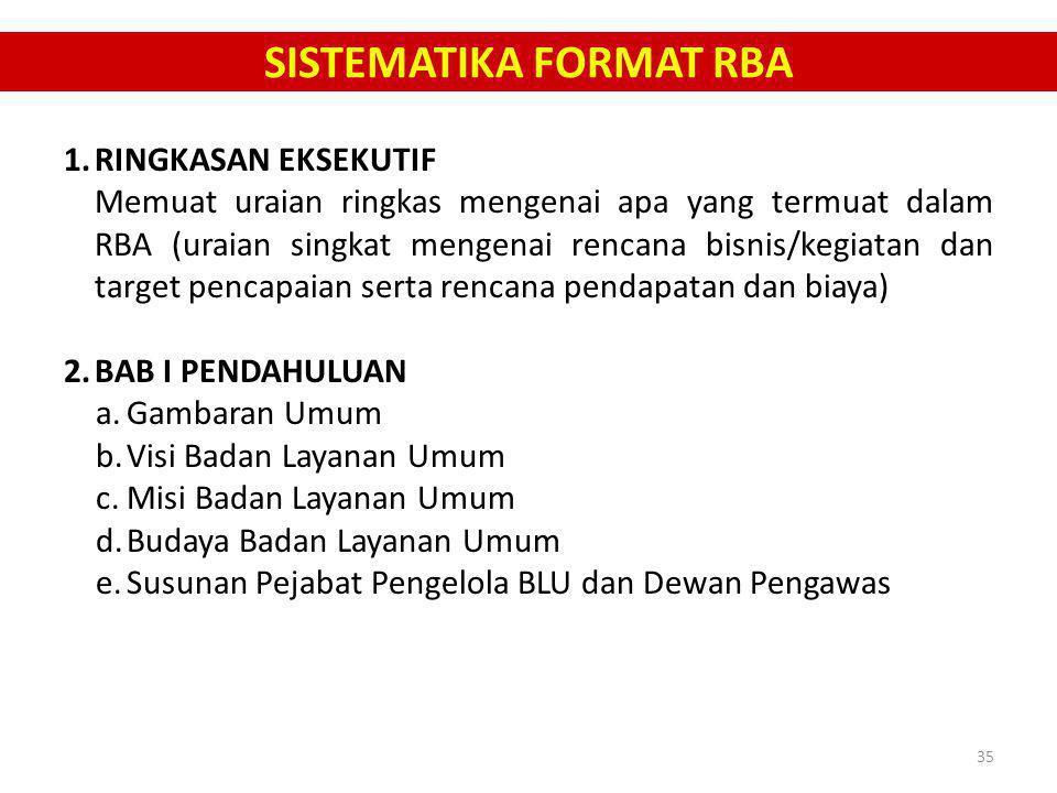 SISTEMATIKA FORMAT RBA 1.RINGKASAN EKSEKUTIF Memuat uraian ringkas mengenai apa yang termuat dalam RBA (uraian singkat mengenai rencana bisnis/kegiata