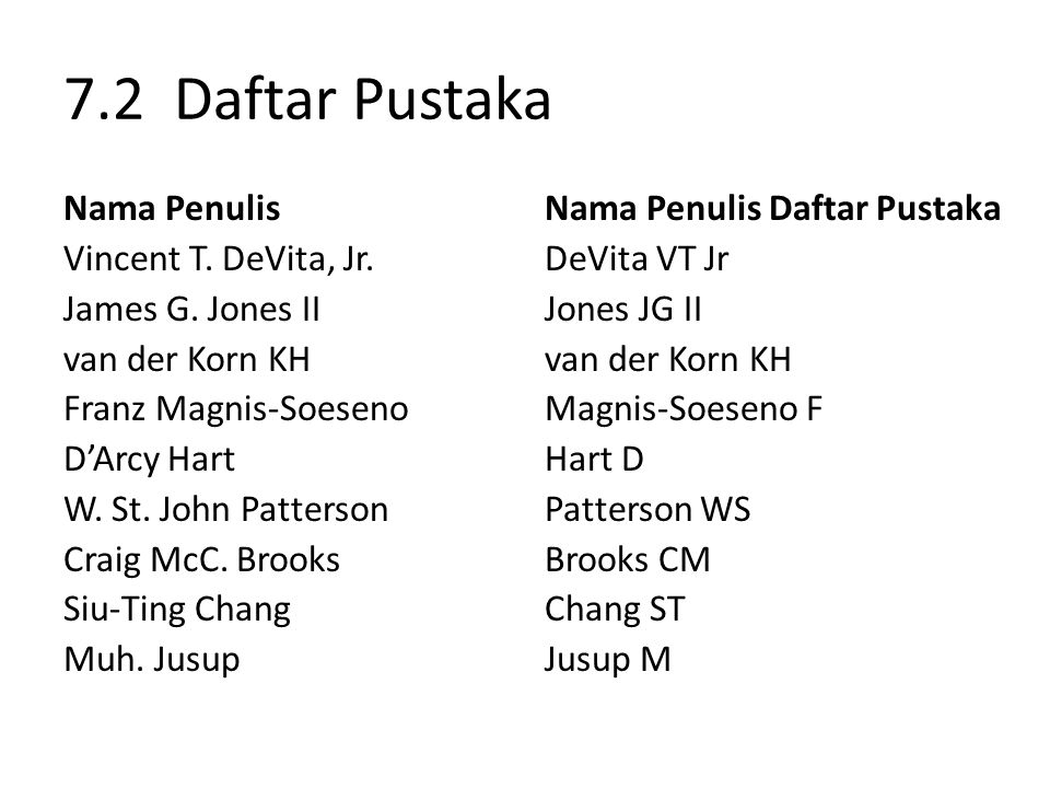 7.2 Daftar Pustaka Nama Penulis Vincent T. DeVita, Jr. James G. Jones II van der Korn KH Franz Magnis-Soeseno D'Arcy Hart W. St. John Patterson Craig