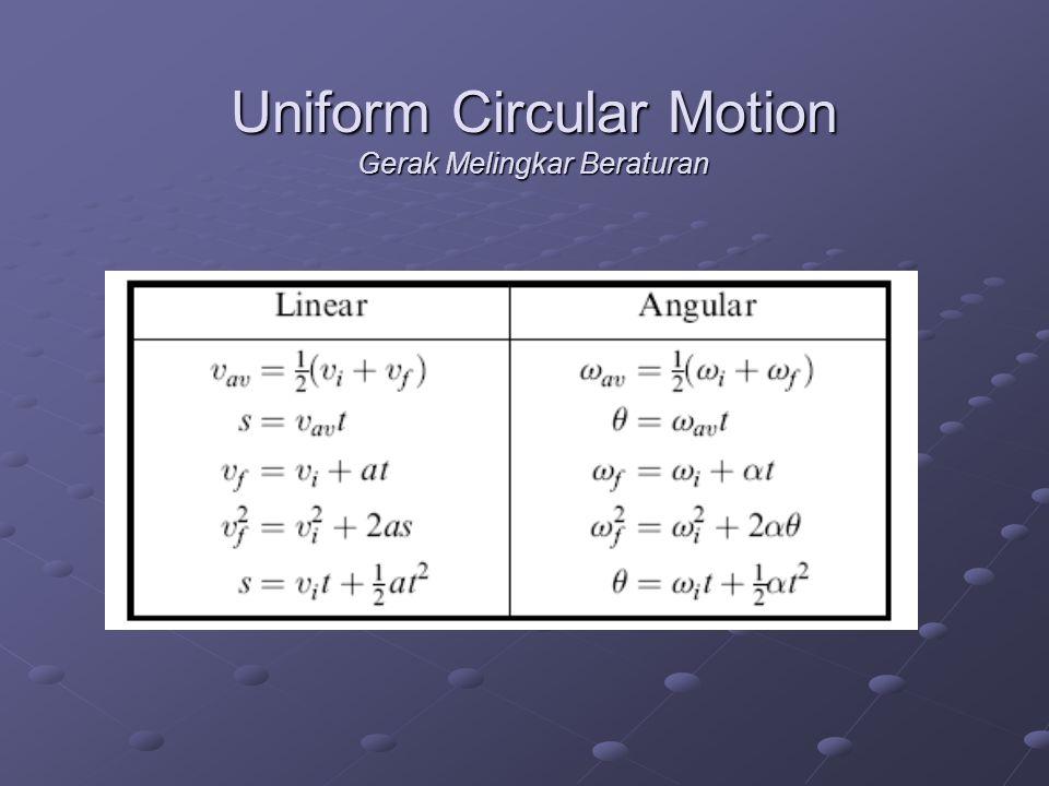 Uniform Circular Motion Gerak Melingkar Beraturan